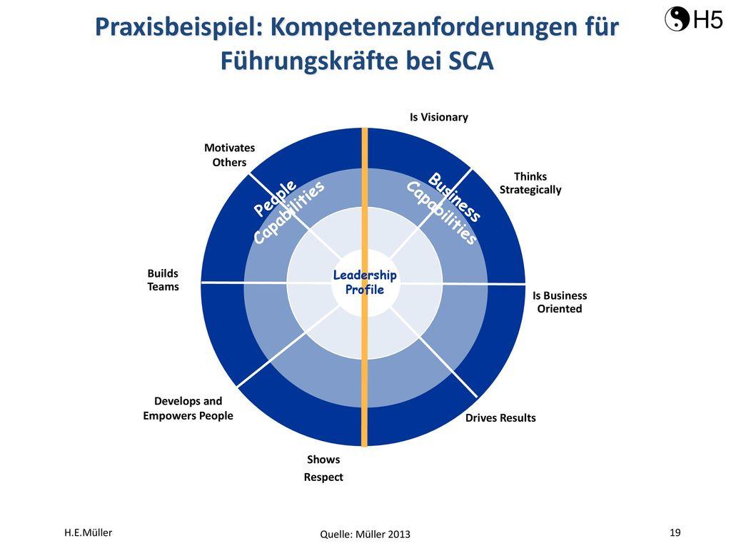 Praxisbeispiel: Kompetenzanforderungen für Führungskräfte bei SCA