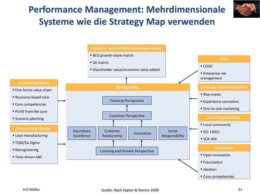Performance Management: Mehrdimensionale Systeme wie die Strategy Map verwenden