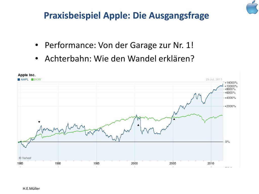 Praxisbeispiel Apple: Die Ausgangsfrage