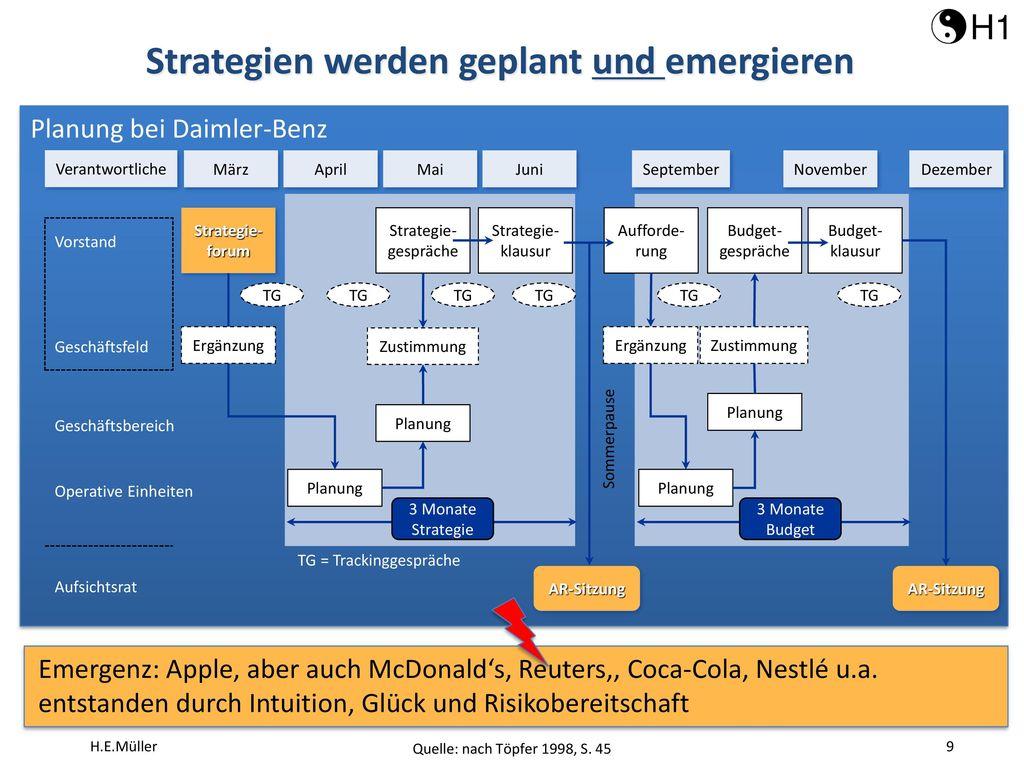 Strategien werden geplant und emergieren