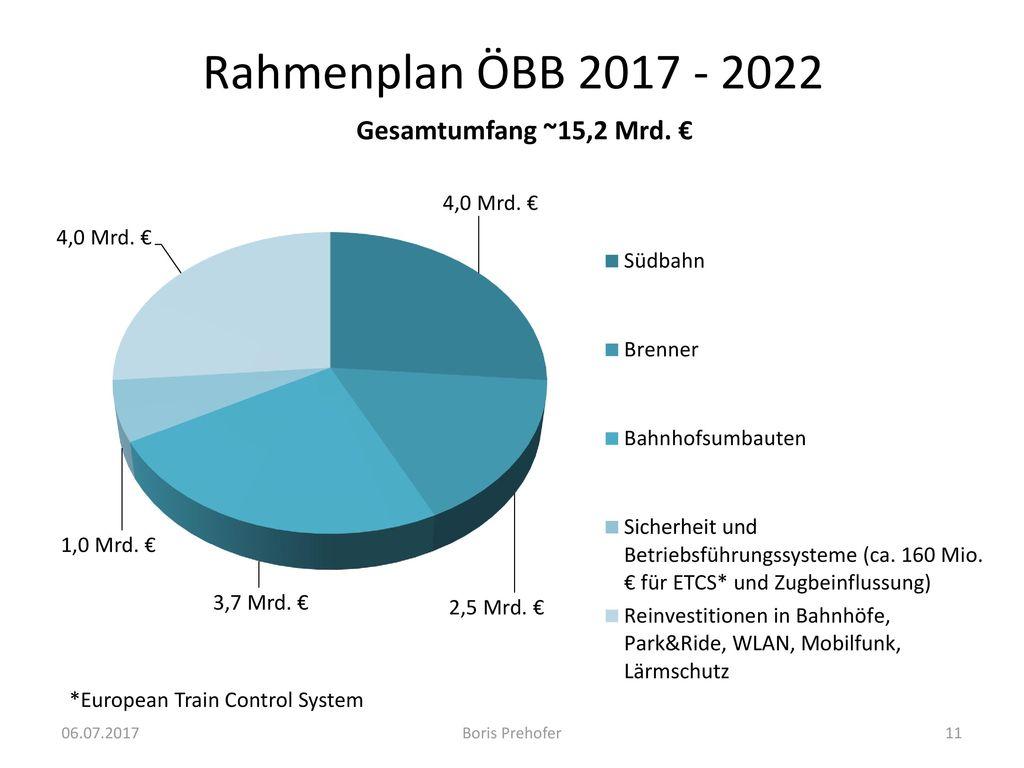 Rahmenplan ÖBB 2017 - 2022 *European Train Control System 06.07.2017