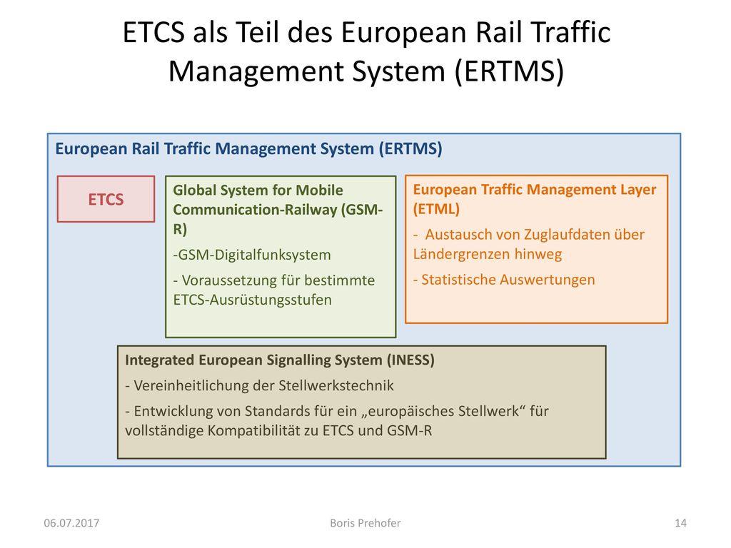 ETCS als Teil des European Rail Traffic Management System (ERTMS)