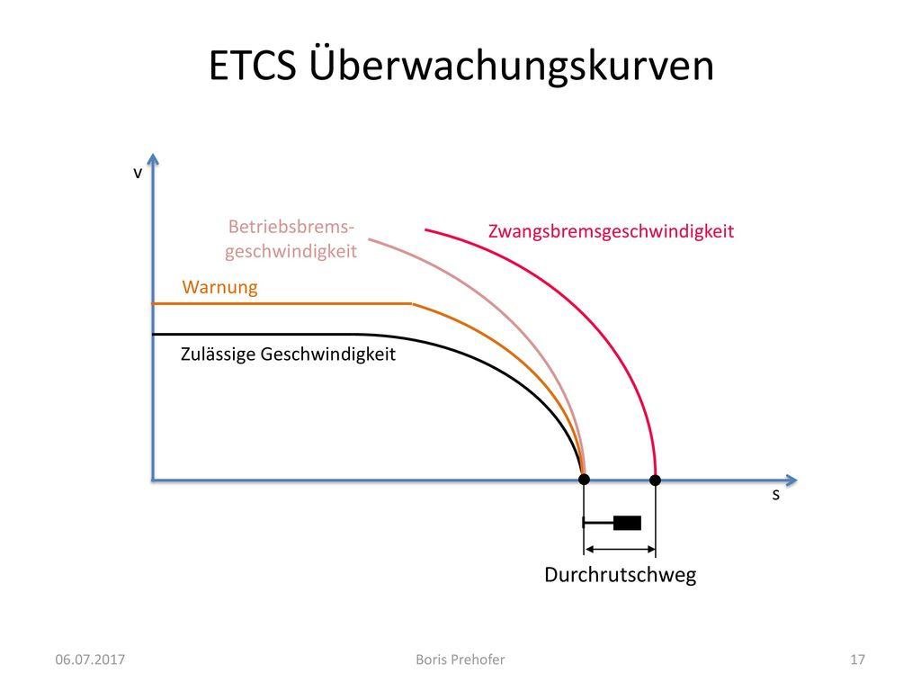 ETCS Überwachungskurven