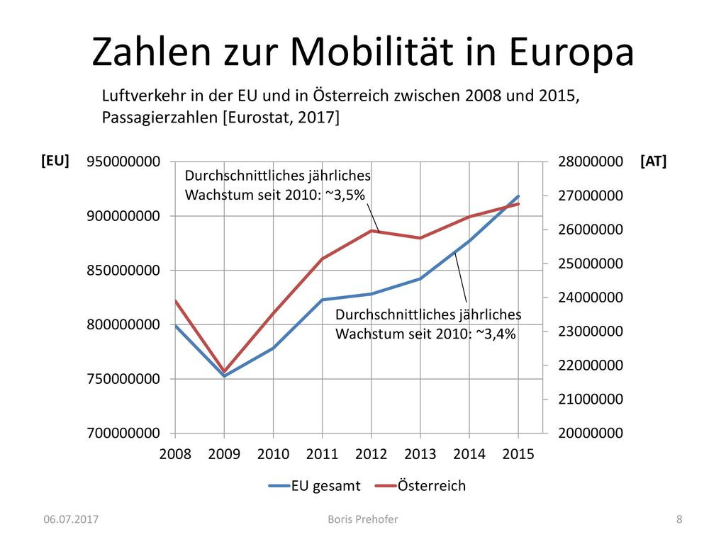 Zahlen zur Mobilität in Europa