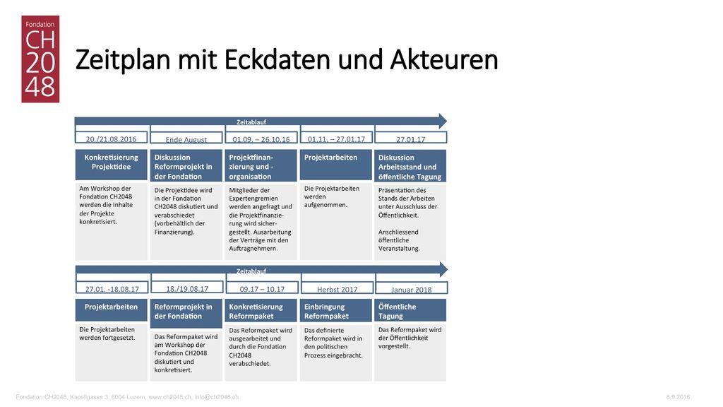 Zeitplan mit Eckdaten und Akteuren