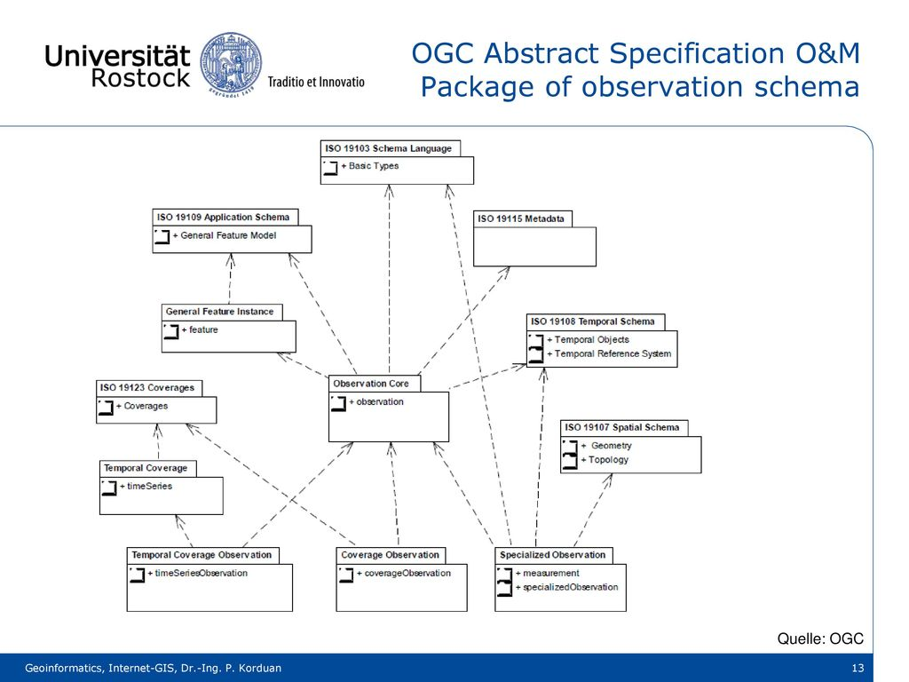 OGC Abstract Specification O&M Package of observation schema