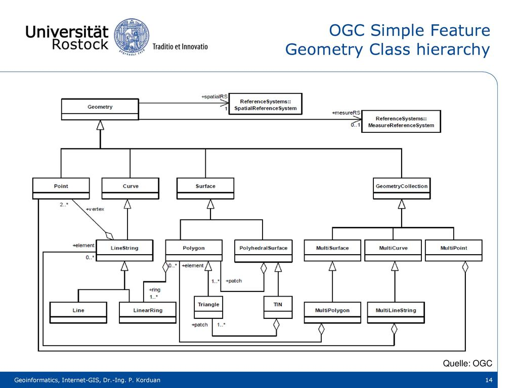 OGC Simple Feature Geometry Class hierarchy