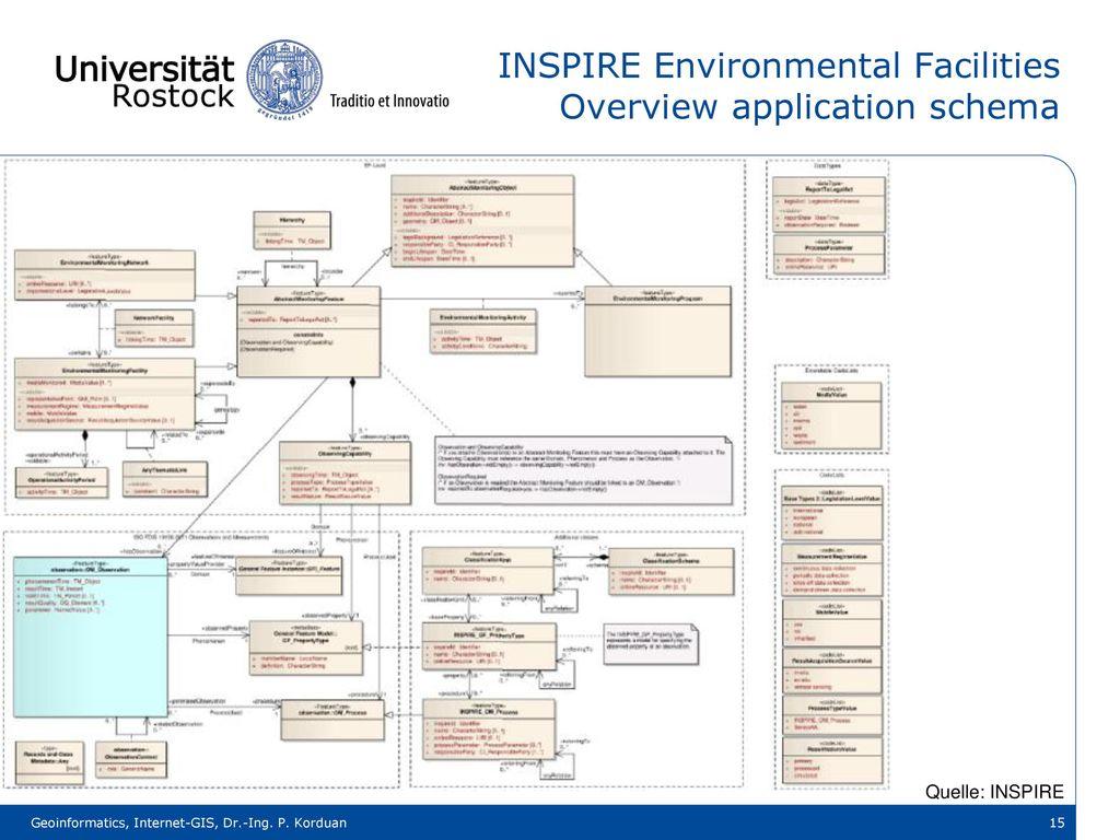 INSPIRE Environmental Facilities Overview application schema