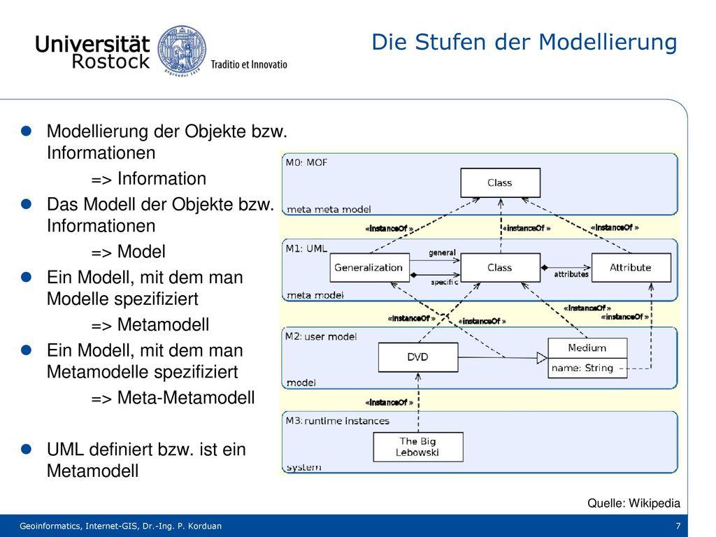 Die Stufen der Modellierung