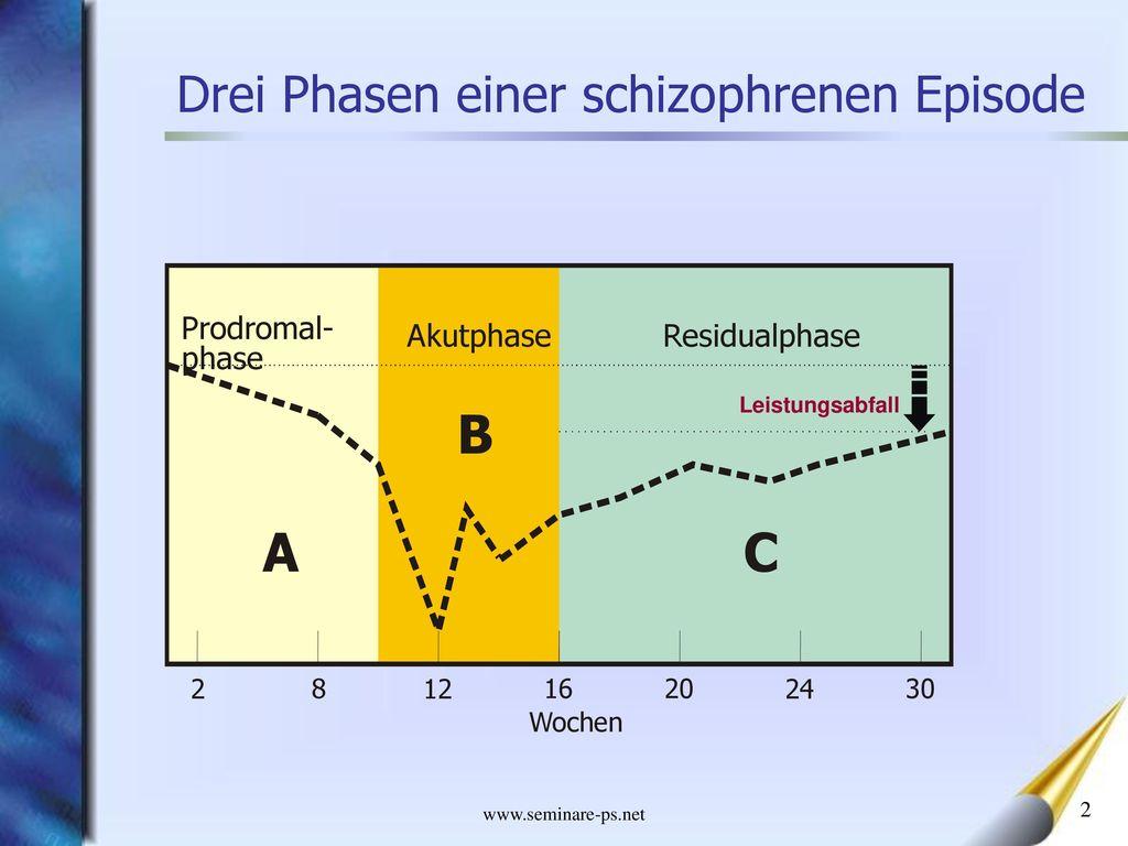 A C B Drei Phasen einer schizophrenen Episode Prodromal- phase