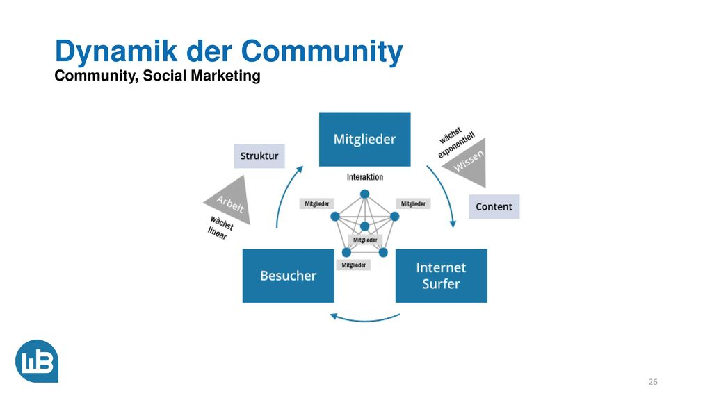 Dynamik der Community Community, Social Marketing