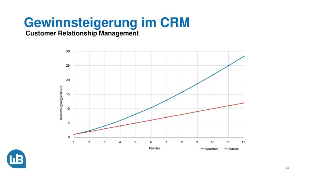 Gewinnsteigerung im CRM Customer Relationship Management