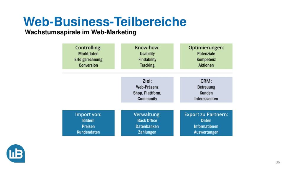 Web-Business-Teilbereiche Wachstumsspirale im Web-Marketing