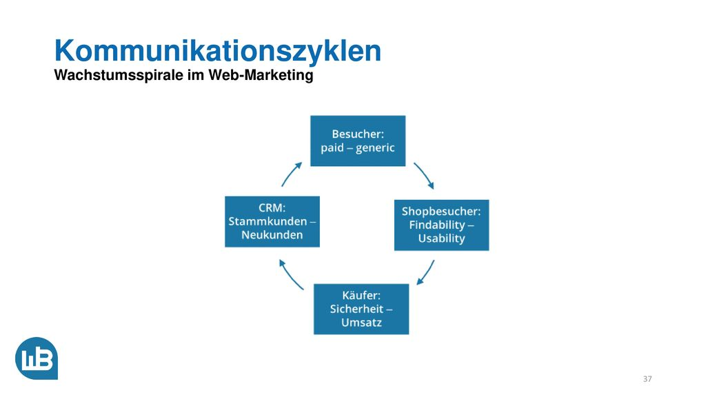 Kommunikationszyklen Wachstumsspirale im Web-Marketing