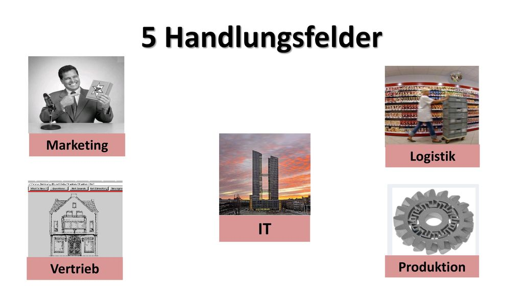 5 Handlungsfelder Marketing Logistik IT Vertrieb Produktion