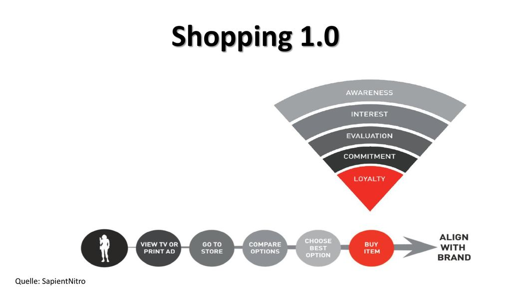 Shopping 1.0 Quelle: SapientNitro