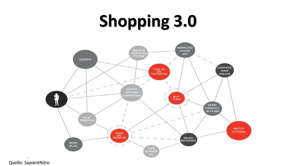 Shopping 3.0 Quelle: SapientNitro