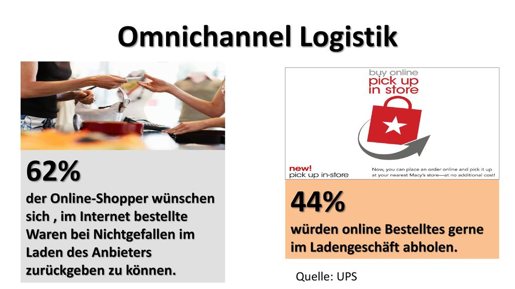 Omnichannel Logistik 62% 44%