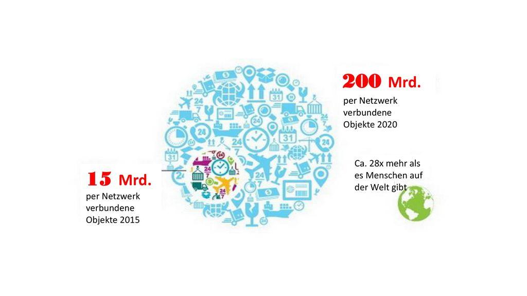 200 Mrd. 15 Mrd. per Netzwerk verbundene Objekte 2020