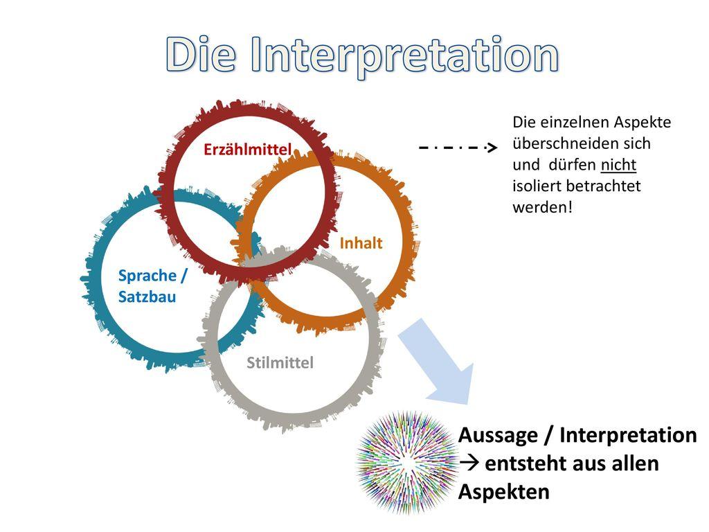 Die Interpretation Aussage / Interpretation entsteht aus allen