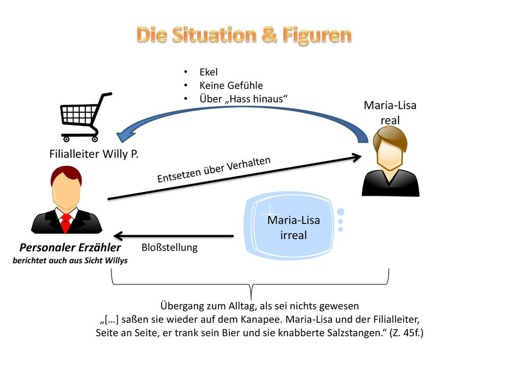 Die Situation & Figuren