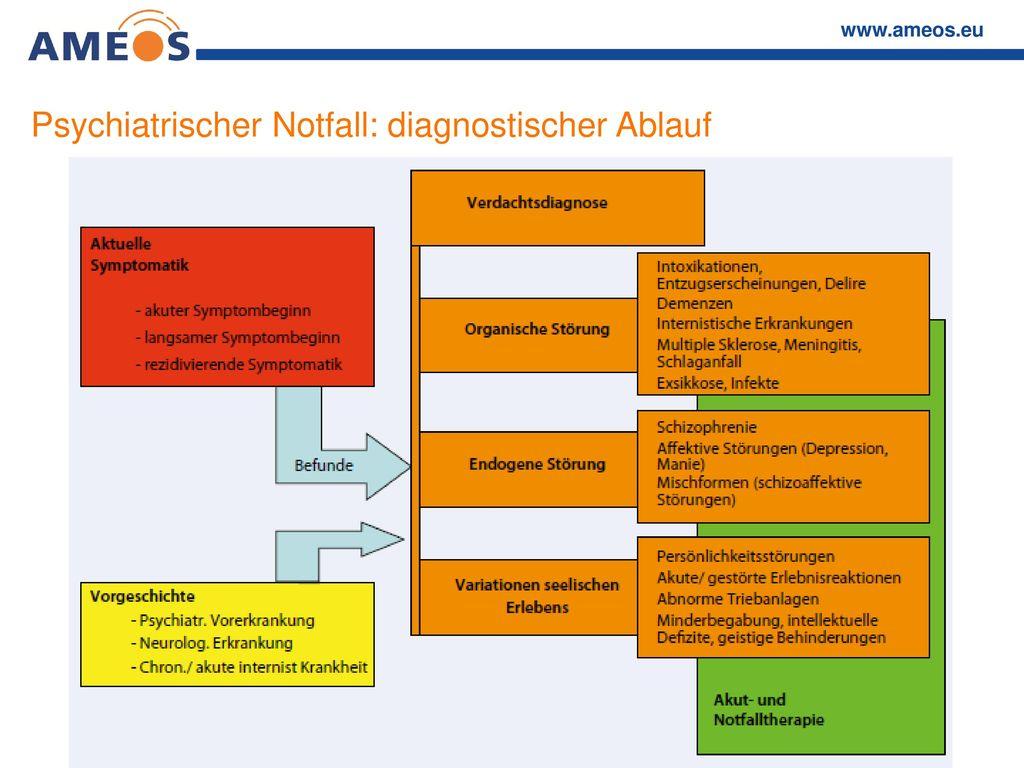 Psychiatrischer Notfall: diagnostischer Ablauf