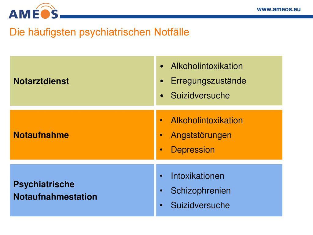 Die häufigsten psychiatrischen Notfälle