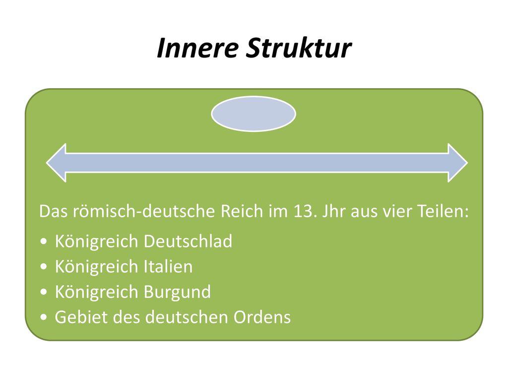 Innere Struktur Das römisch-deutsche Reich im 13. Jhr aus vier Teilen: