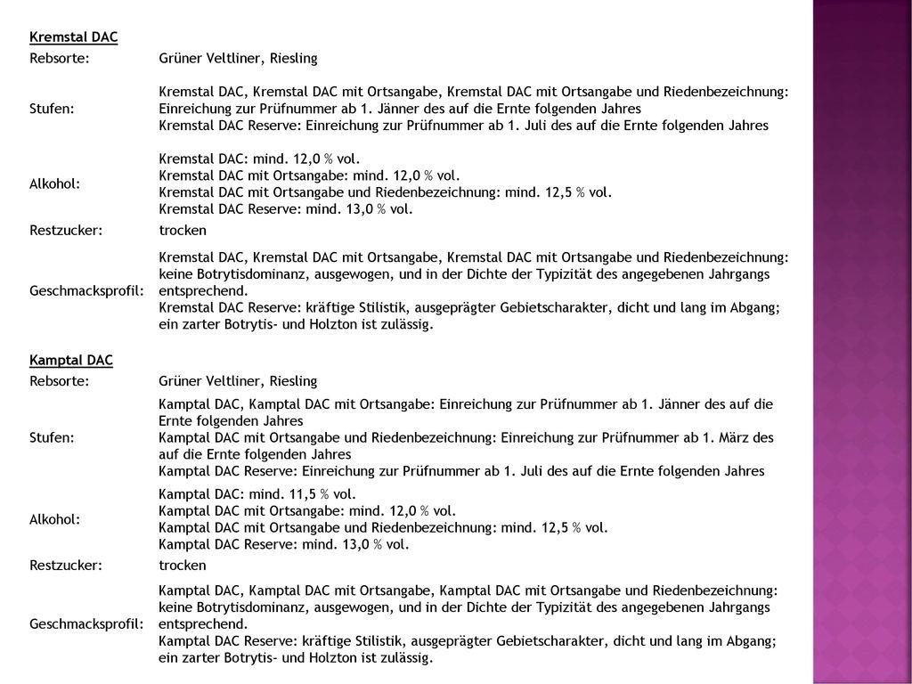 Kremstal DAC Rebsorte: Grüner Veltliner, Riesling. Stufen: