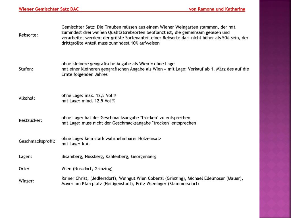 Wiener Gemischter Satz DAC von Ramona und Katharina