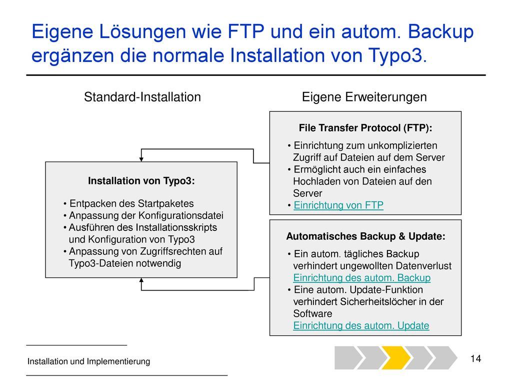 Eigene Lösungen wie FTP und ein autom