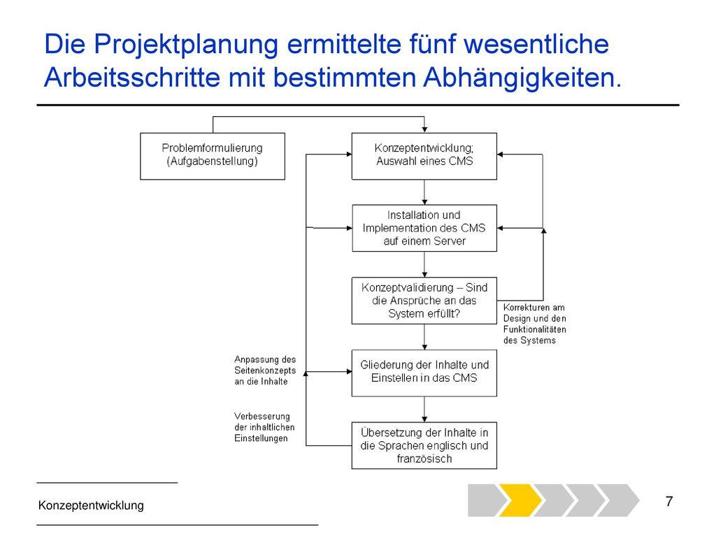 Die Projektplanung ermittelte fünf wesentliche Arbeitsschritte mit bestimmten Abhängigkeiten.