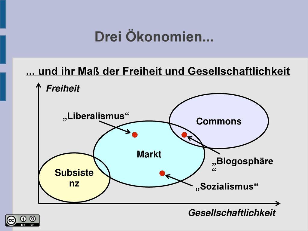 """Drei Ökonomien... ... und ihr Maß der Freiheit und Gesellschaftlichkeit. Freiheit. Commons. """"Liberalismus"""