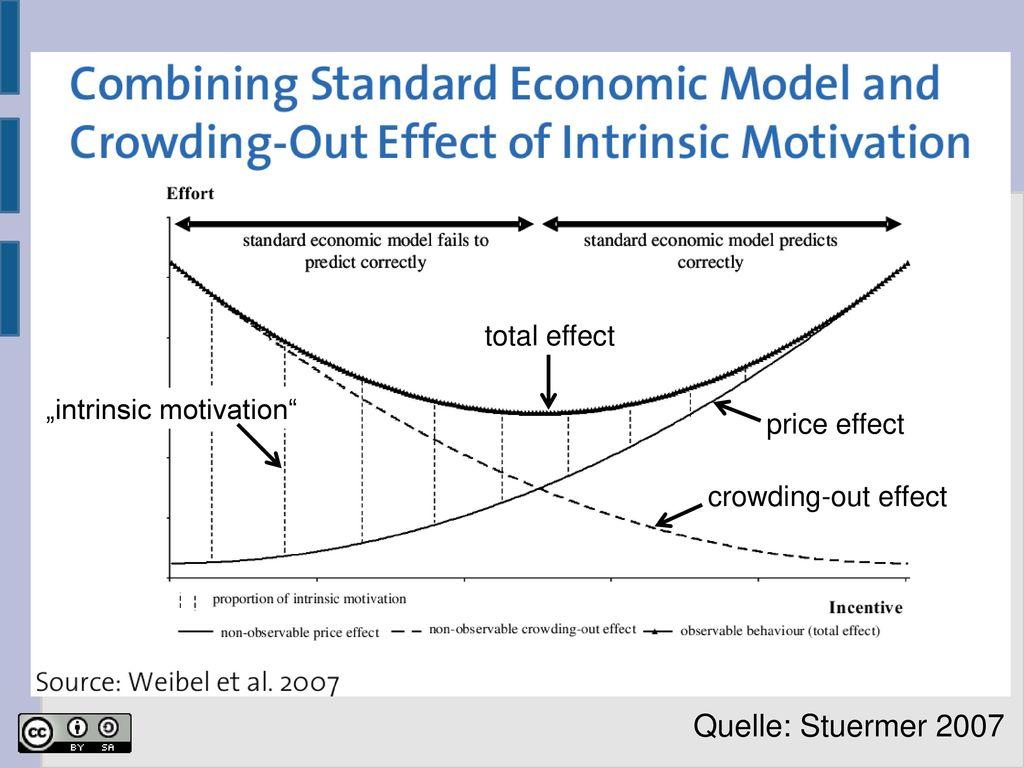 "Quelle: Stuermer 2007 total effect ""intrinsic motivation price effect"
