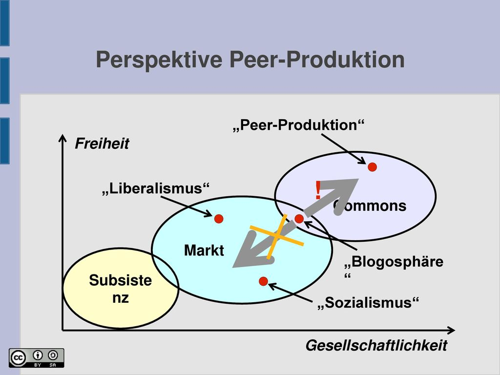 Perspektive Peer-Produktion