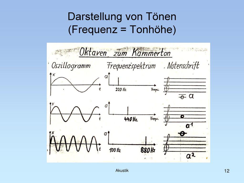 Darstellung von Tönen (Frequenz = Tonhöhe)