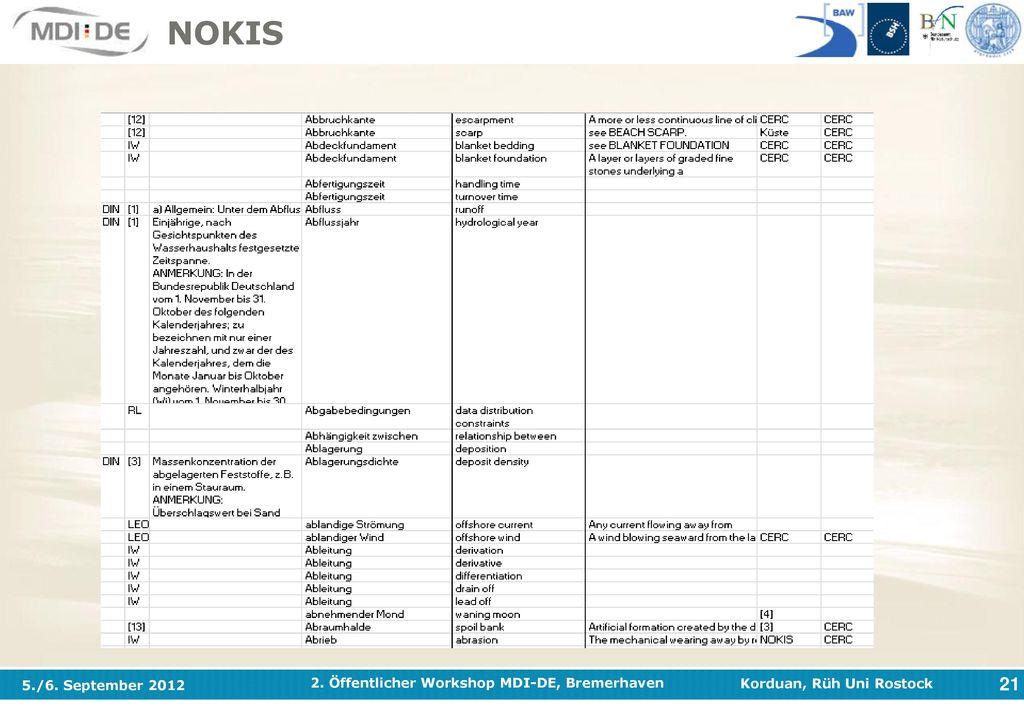 NOKIS