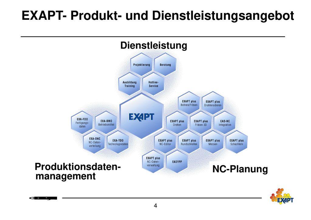 EXAPT- Produkt- und Dienstleistungsangebot