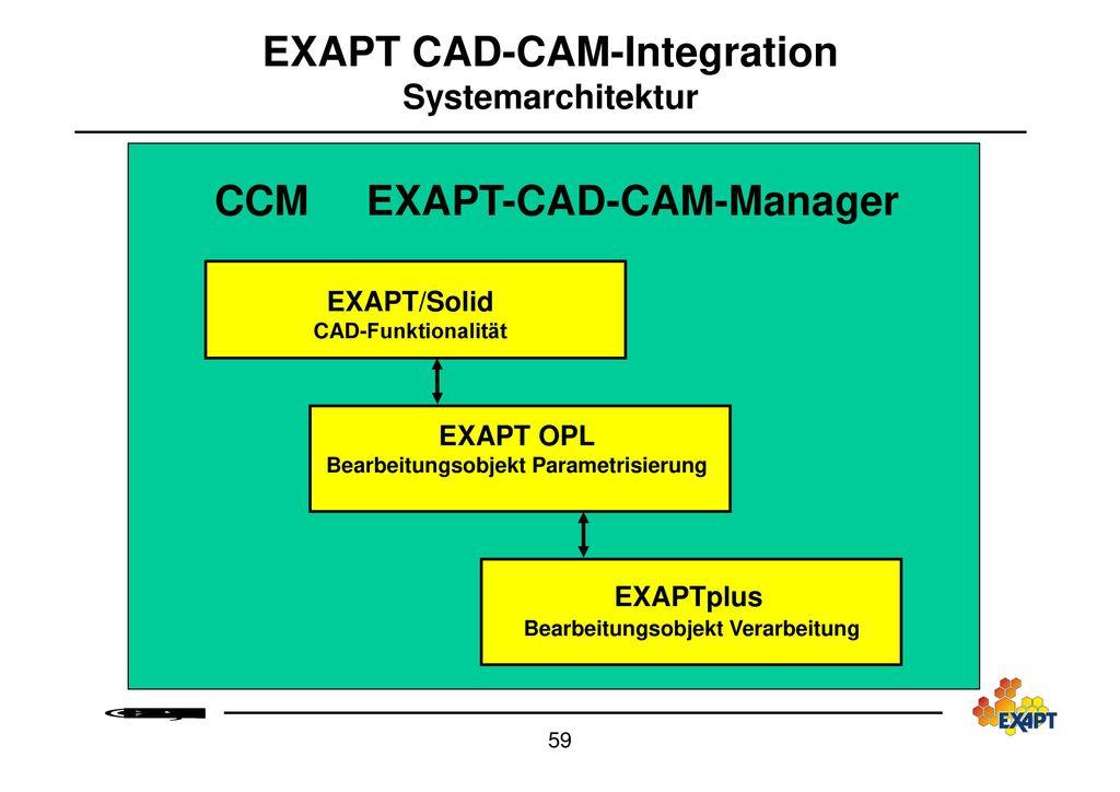 EXAPT-DNC-System Verbundeinsatz von EXAPT-DNC mit den EXAPT-Systemen
