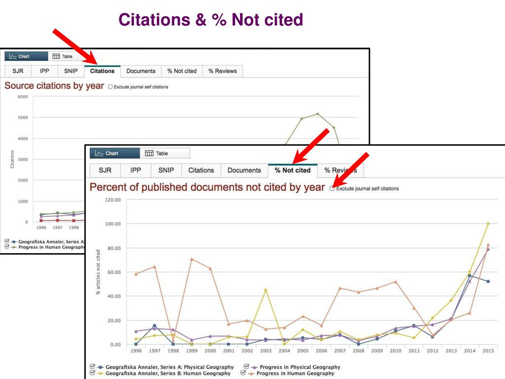 Citations & % Not cited