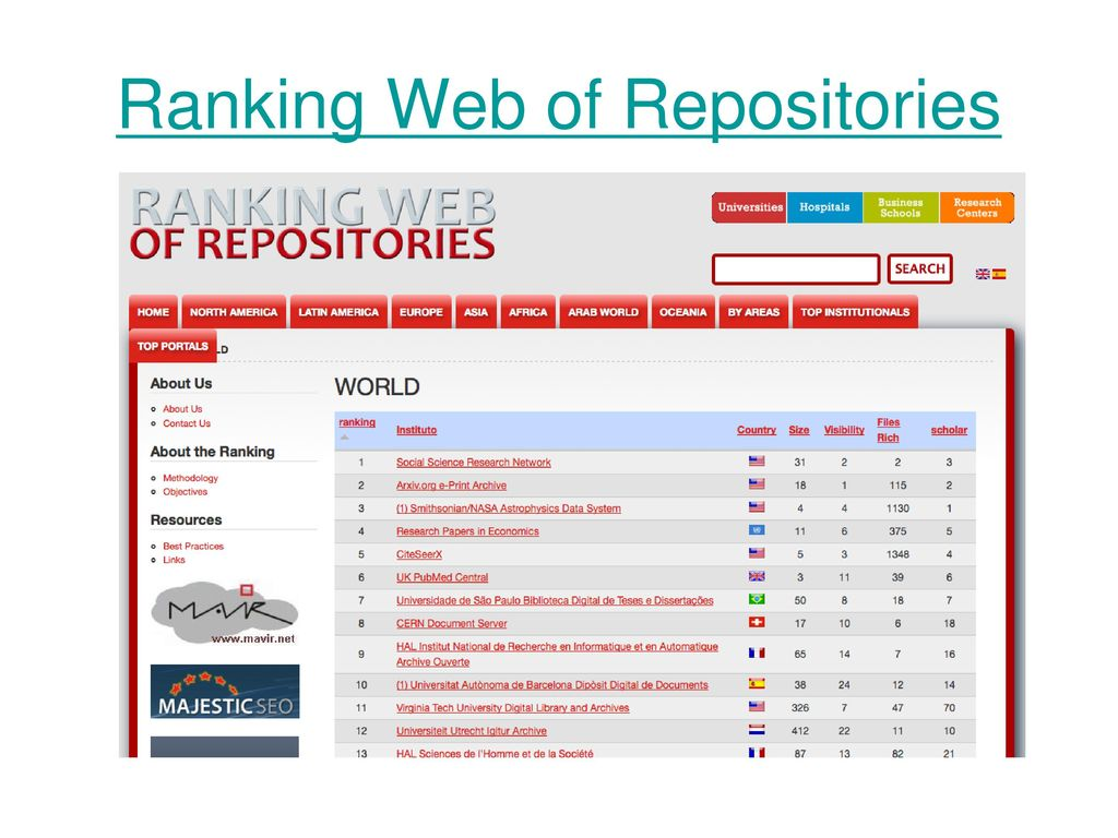 Ranking Web of Repositories