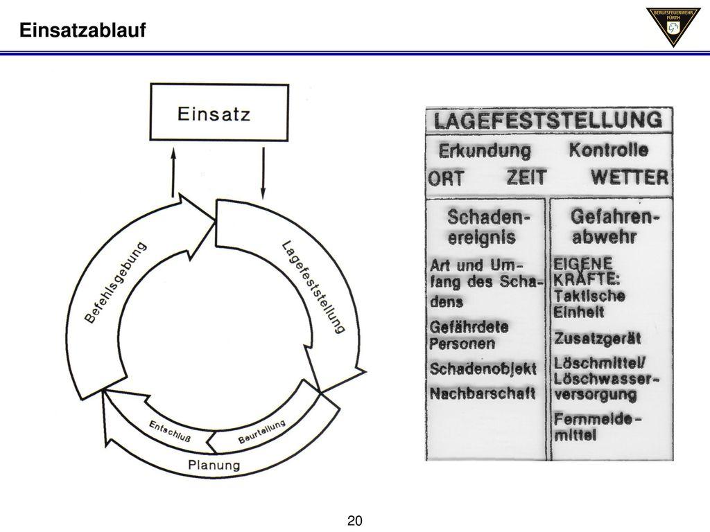 Einsatzablauf Wichtig Lagesfeststellung/Erkundung, denn daraus entstehen nach eingehender Beurteilung die Planung.