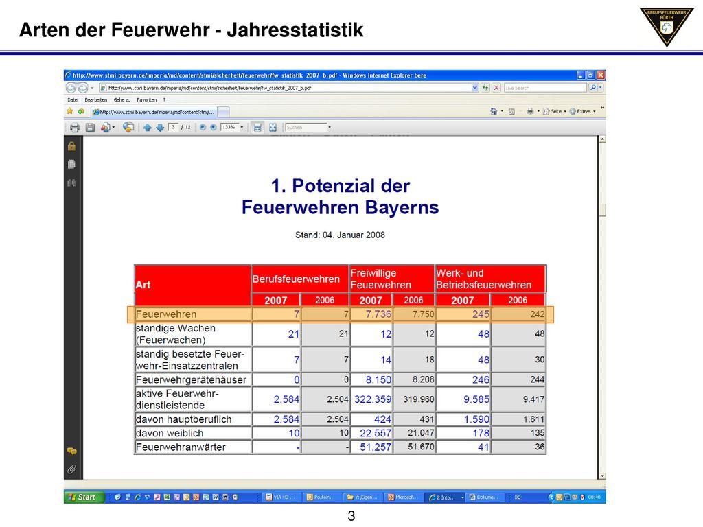 Arten der Feuerwehr - Jahresstatistik