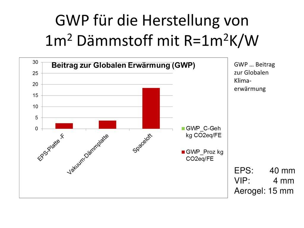 Primärenergie für die Herstellung von 1m2 Dämmstoff mit R=1m2K/W