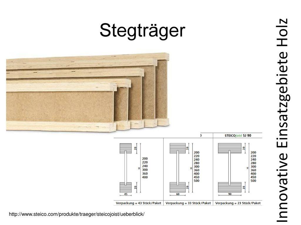 Prozentuelle Aufteilung Holzwerkstoffplatten