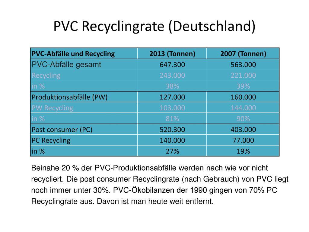 PVC-Herstellung 57% Quecksilber Natronlauge NaOH Hg Erdöl Raffination