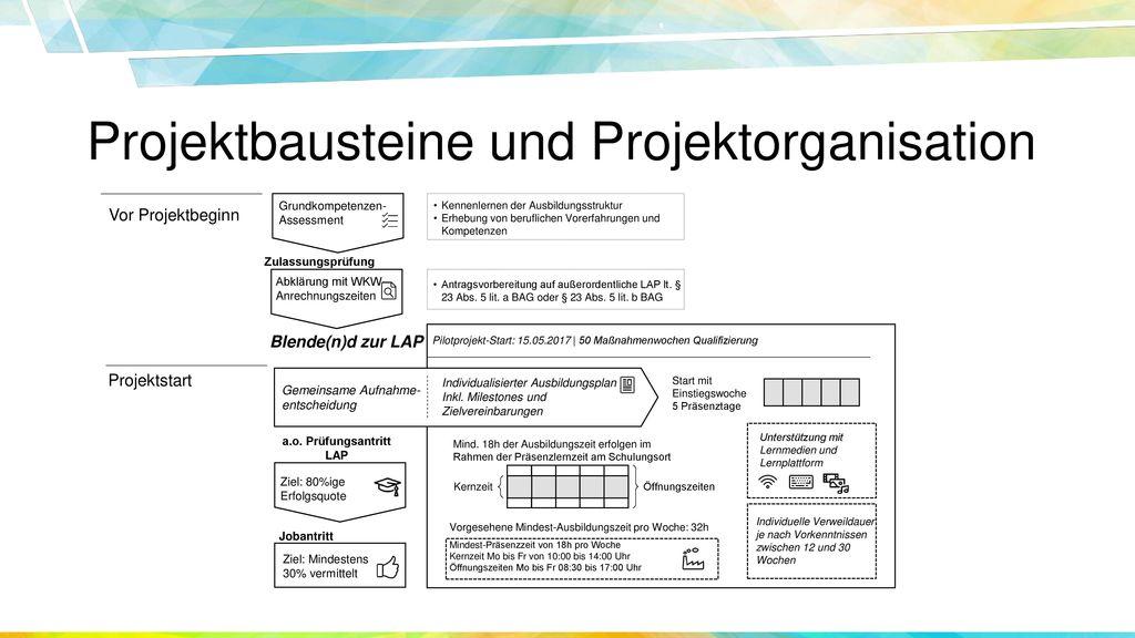 Projektbausteine und Projektorganisation