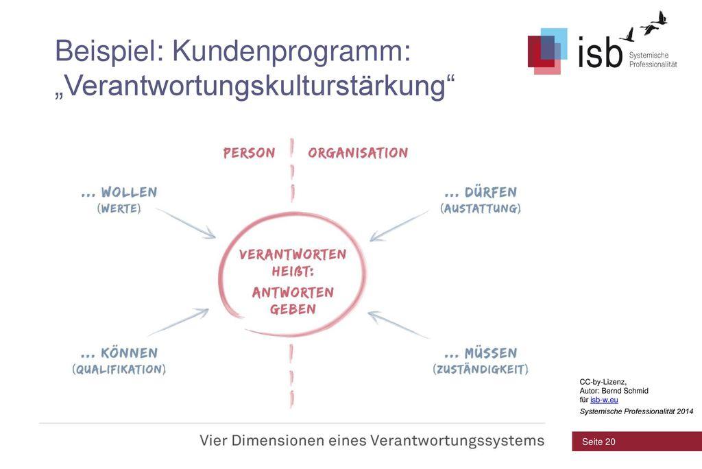 """Beispiel: Kundenprogramm: """"Verantwortungskulturstärkung"""