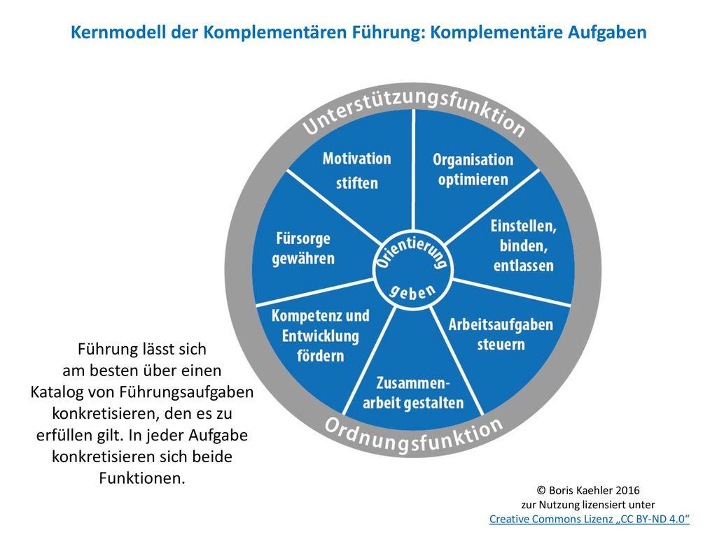 Kernmodell der Komplementären Führung: Komplementäre Aufgaben