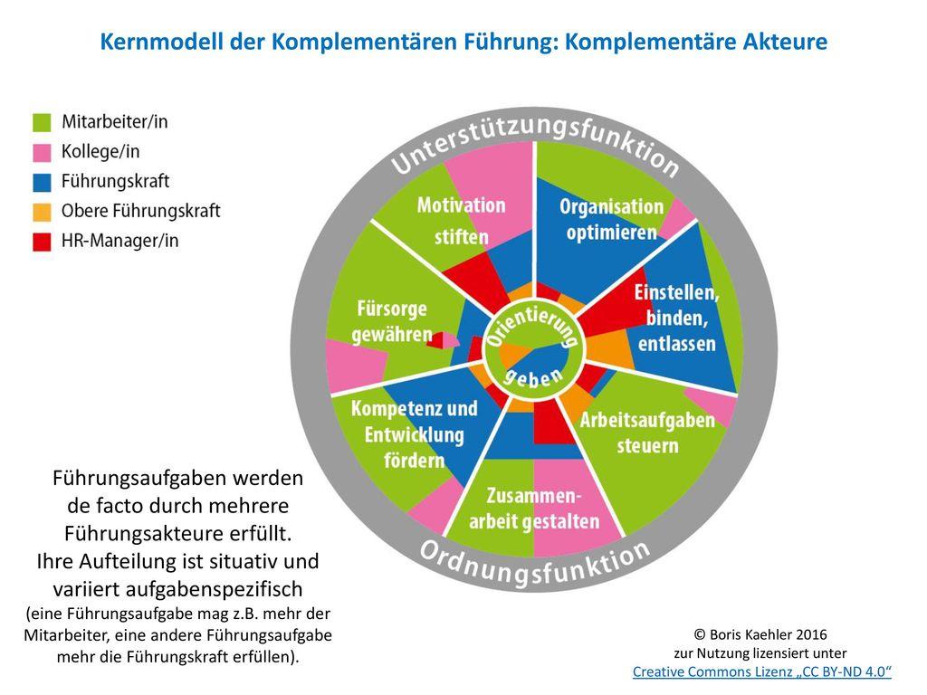 Kernmodell der Komplementären Führung: Komplementäre Akteure